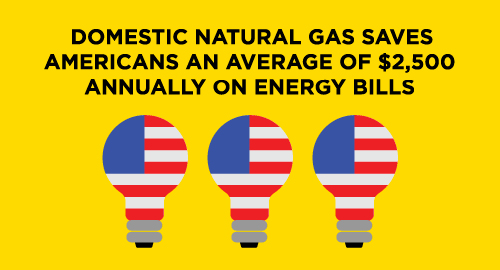Domestic natural gas saves Americans an average of $2,500 annually on energy bills